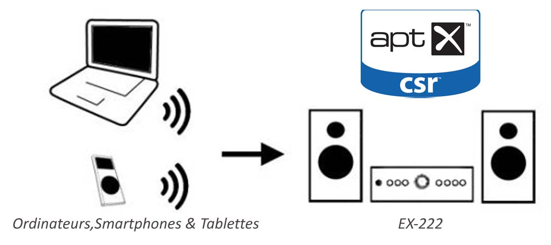 Bluetooth Aptx amplificateur bc acoustique octave-son.com